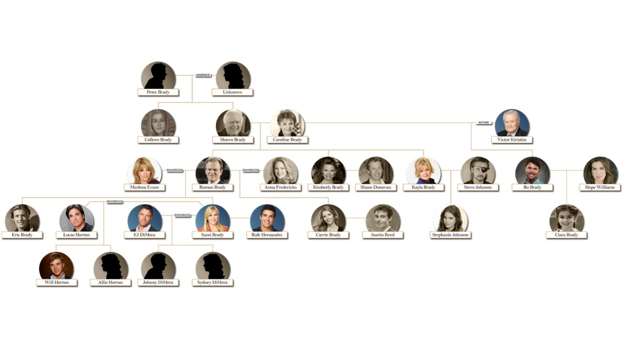 days of our lives family tree 2020